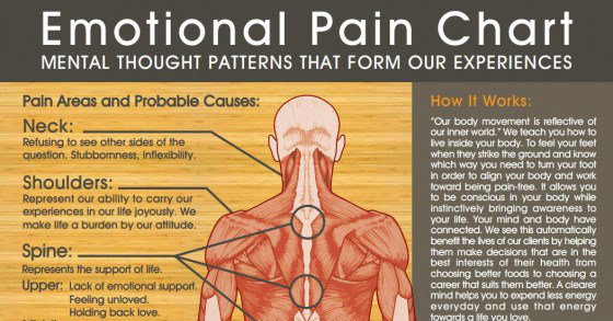 Shocking Graphic: The Effects Of Negative Emotions On Your Body