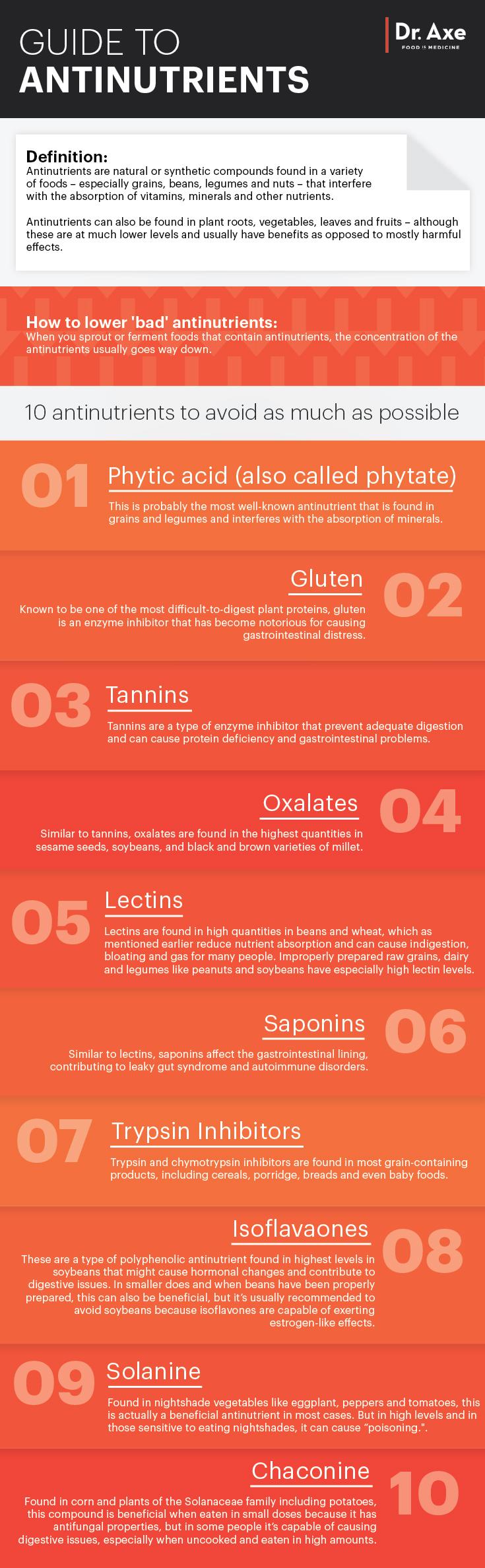 AntinutrientsGraphic-1