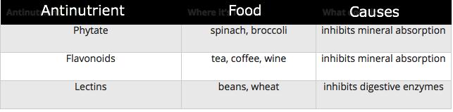 antinutrient-food-cause