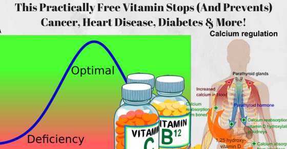 This Practically Free Vitamin Can Stop Cancer Cell Growth