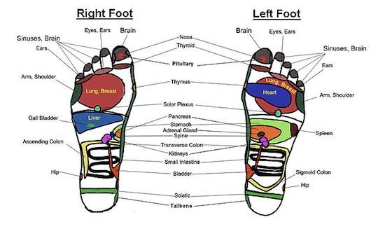 reflexology-foot-massage-chart