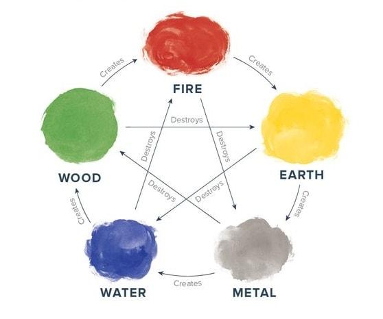 feng shui color principles for balancing energy in your home. Black Bedroom Furniture Sets. Home Design Ideas
